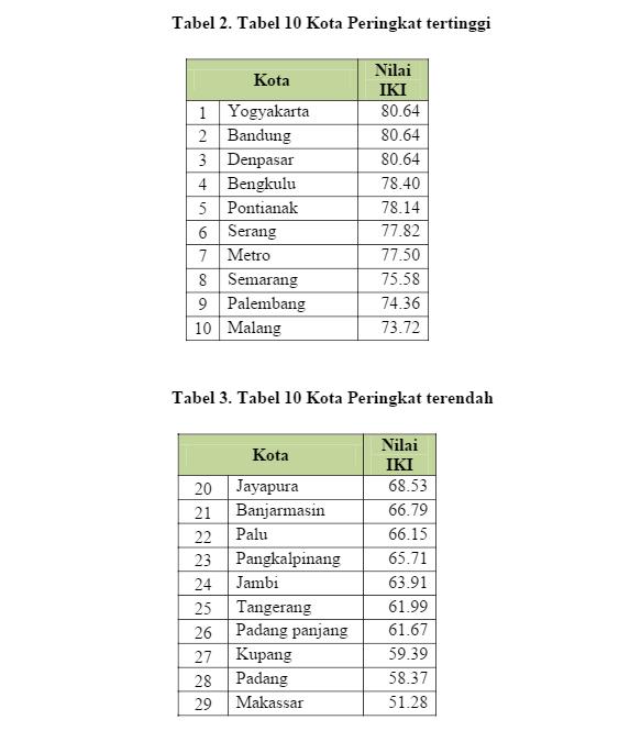 Maarif Institute Menilai Bandung Kategori Indeks Kota Islami
